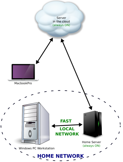 Addition of a NAS and a private server in the cloud